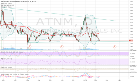 ATNM: All the buy signals are there.