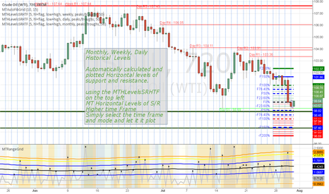 USOIL: Oil Horizontal Levels of Support and Resistance - PT