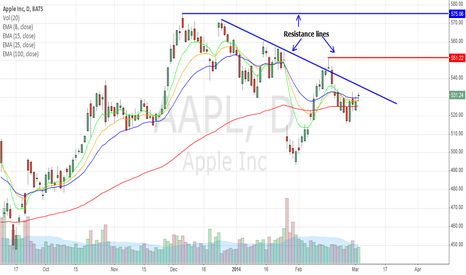 AAPL: APPLE IS POISED TO GO