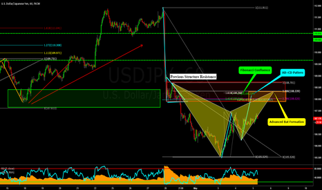 USDJPY: USDJPY 1HR: Potential TCT & Pattern Formation Shorts