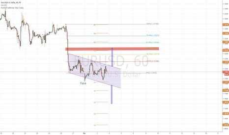 EURUSD: euro/usd new concept