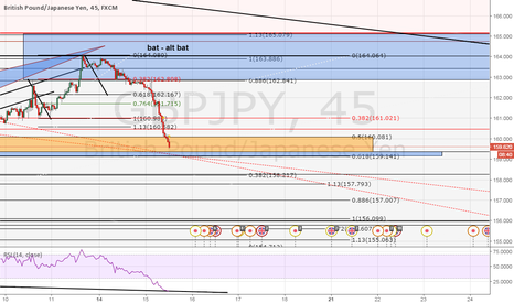 GBPJPY: See GBPJPY reverse
