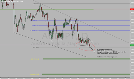 AUDJPY: AUDJPY still ranging, waiting for further downside