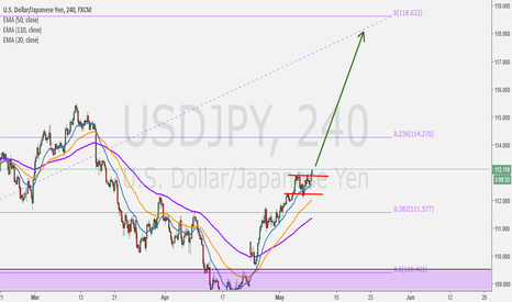 USDJPY: Nice Structure and Pullback on 20 EMA, Breakout of Structure