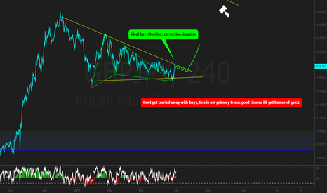 GBPJPY: GBPJPY wait for a setup