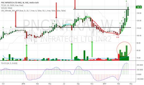 PNCINFRA: PNCinfra Bull infra Stock