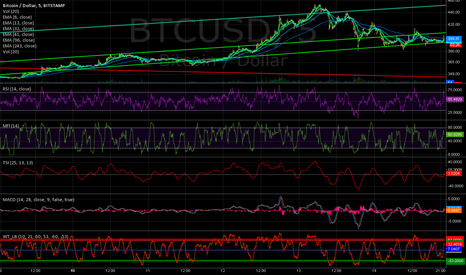 BTCUSD: Bullish cross and up channel