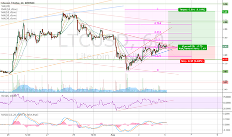 LTCUSD: LTC/USD Long
