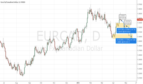 EURCAD: EURCAD Head &Shoulders