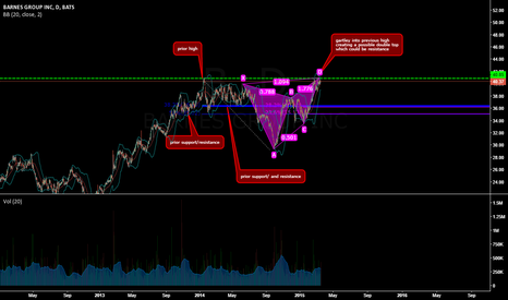 B: possible reversal, profit zone is greater then cost of buy put