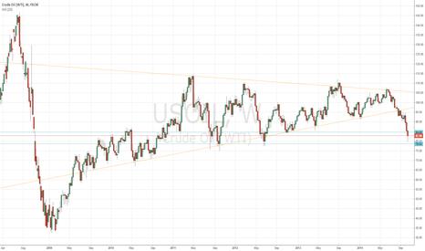 USOIL: Update oil chart