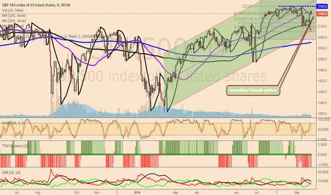 SPX500: Ascending Triangle pattern on $SPX500