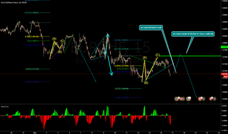 EURCHF: nee to complete the pattern to have a valid trade
