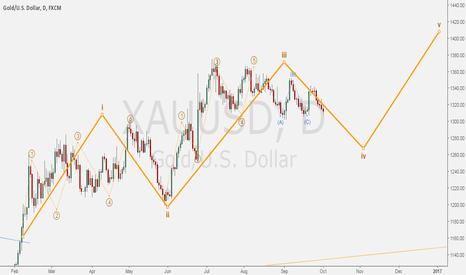 XAUUSD: XAUUSD - Five-waves up for GOLD/DOLLAR.