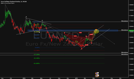 EURNZD: Butterfly + 61.8 + Structure