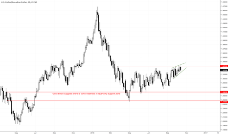 USDCAD: Is a short trade developing?