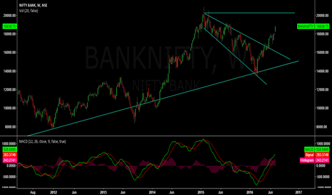 BANKNIFTY: Bank nifty on a bull