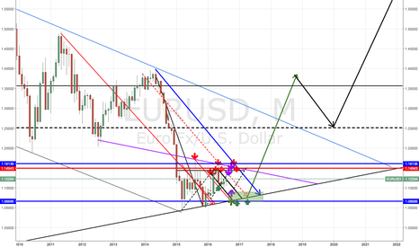 EURUSD: Strange things will happen in the next 7 months before the world