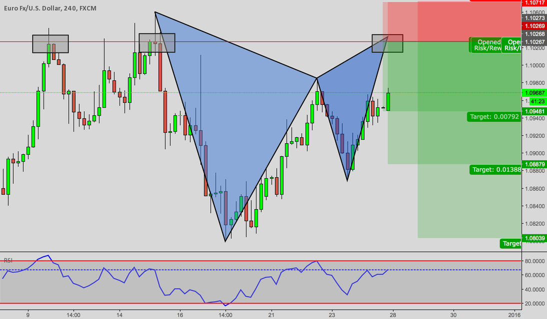 Bearish Gartley!