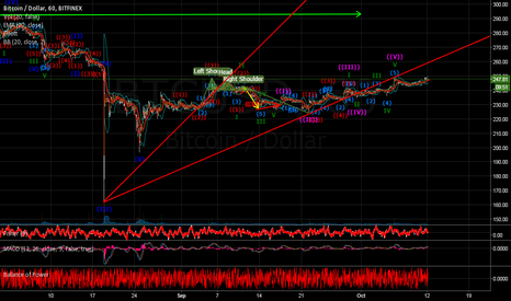 BTCUSD: Bitcoin bends to my will alonne