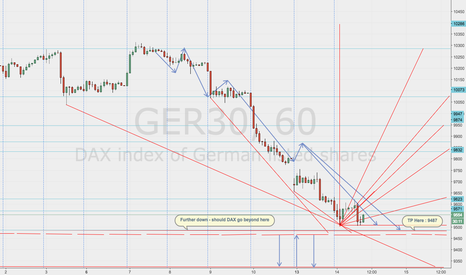 GER30: DAX ''German Index''  ABOUT TO  RISE AGAIN