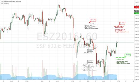 ESZ2016: ESZ2016 - Trading Levels for 14th Oct 2016