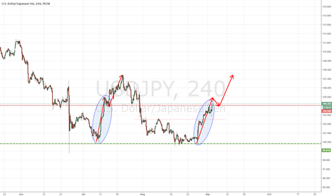 USDJPY: IS USD/JPY GOING TO DO THE SAME AS 2 MONTHS AGO??