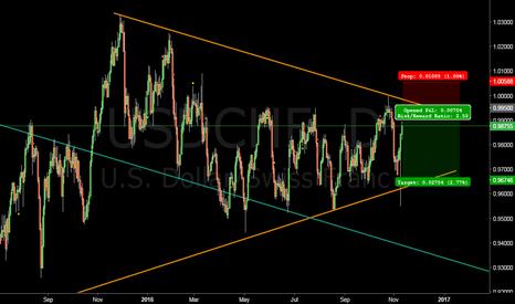 USDCHF: Short Swiss at 0.995 #forex