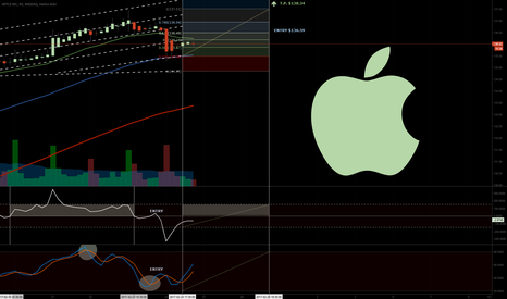 AAPL: Apple 1hr (AAPL)