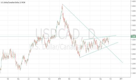 USDCAD: USD/CAD SELL SETUP