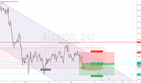 "AUDUSD: AUDUSD Short term, Channel breakout towards ""south"""
