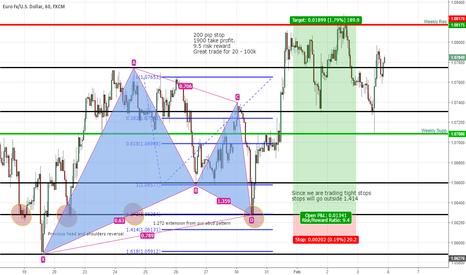 EURUSD: Harmonic pattern sample trade for 20-100k plan
