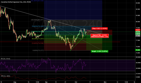 CADJPY: CADJPY Trend Resistance and smaller trend support