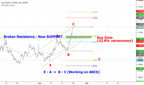 "EURUSD: Waiting for the ""comeback"""
