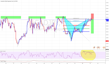 CADJPY: Bat Completion With RSI Divergence AB=CD Pattern Sell CADJPY