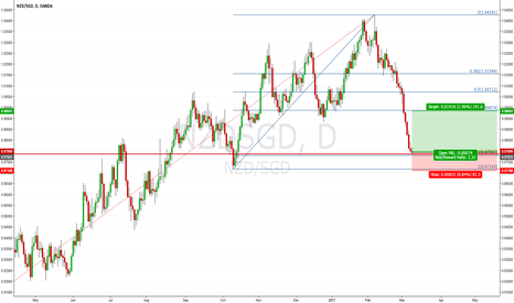 NZDSGD: NZDSGD D1: Testing The Demand Zone