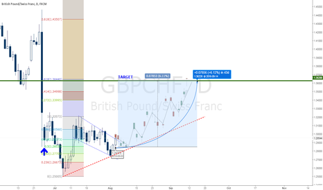 GBPCHF: GBPCHF LONG TERM BULLISH - 785 PIPS
