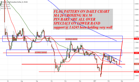 GBPCAD: GBPCAD Flag pattern