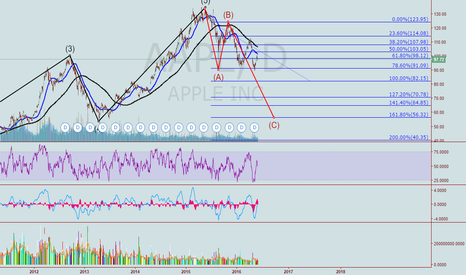 AAPL: AAPL. Apple may be in trouble. This is not a drill