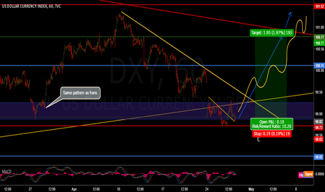 DXY: DXY long from current levels
