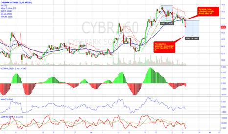 CYBR: Updated CYBR chart.