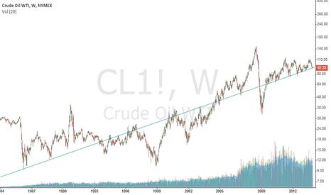CL1!: WTI
