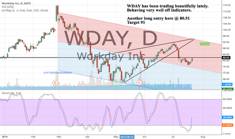 WDAY: WDAY has been trading beautifully lately. 80.51 Entry 91 Target