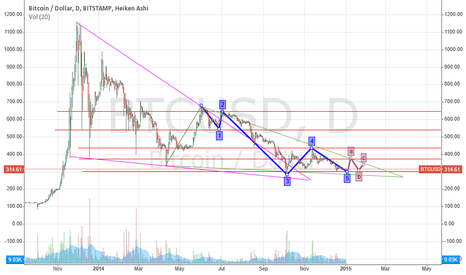 BTCUSD: Elliott Wave - 02