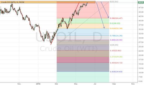USOIL: USOIL daily AB=CD