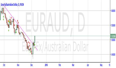 EURAUD: EUR/AUD BUY BUY BUY!!