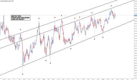 AUDCHF: AUD/CHF - Price Structure