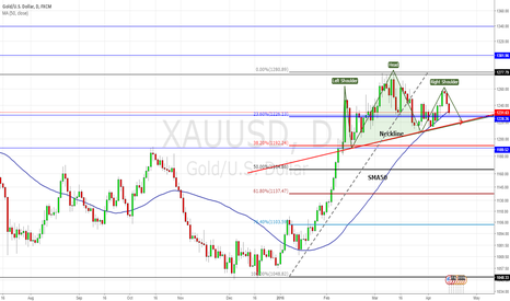 XAUUSD: Gold: struggling around support. Watch key levels.