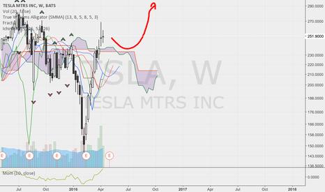 TSLA: Tesla potential.