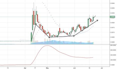 BVTK: $BVTK Continues Slow Uptrend Upwards Target .10+